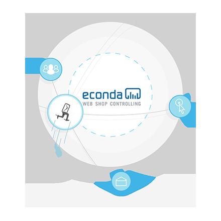 econda integration